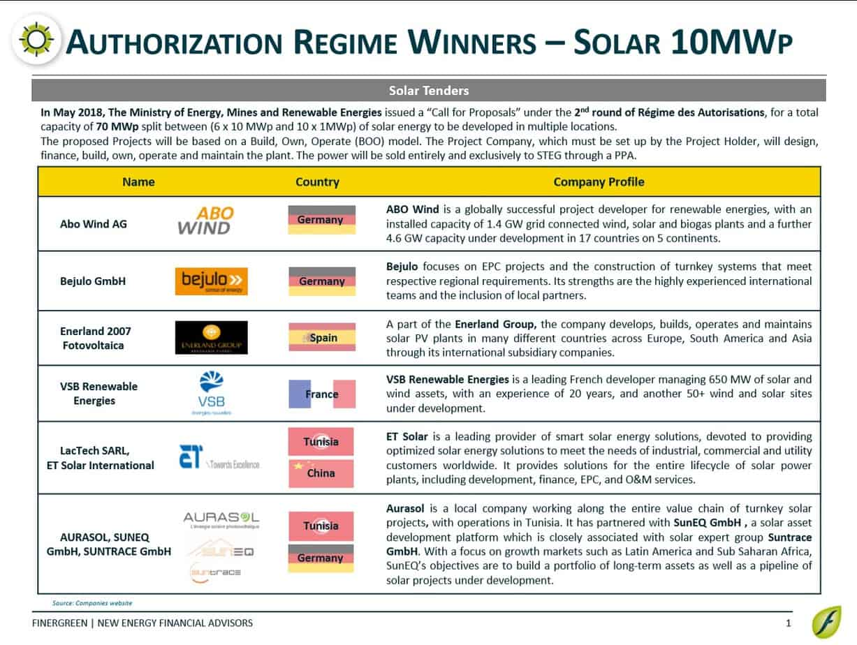 Congratulation to our clients winners of 10 MW projects