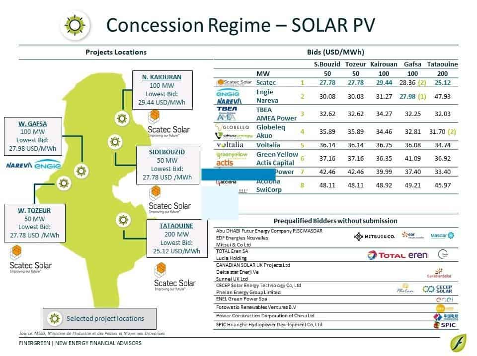 Congratulations to the winners of the first 500 MW Solar program